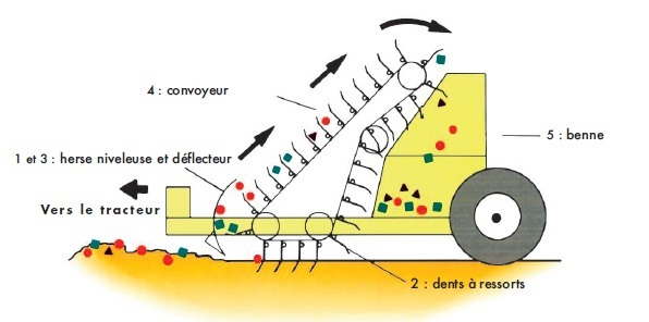 principe fonctionnement surf rake. Machine nettoyage plage prix efficacité